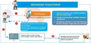 mekanisme_pendaftaran_panseldikdin-new