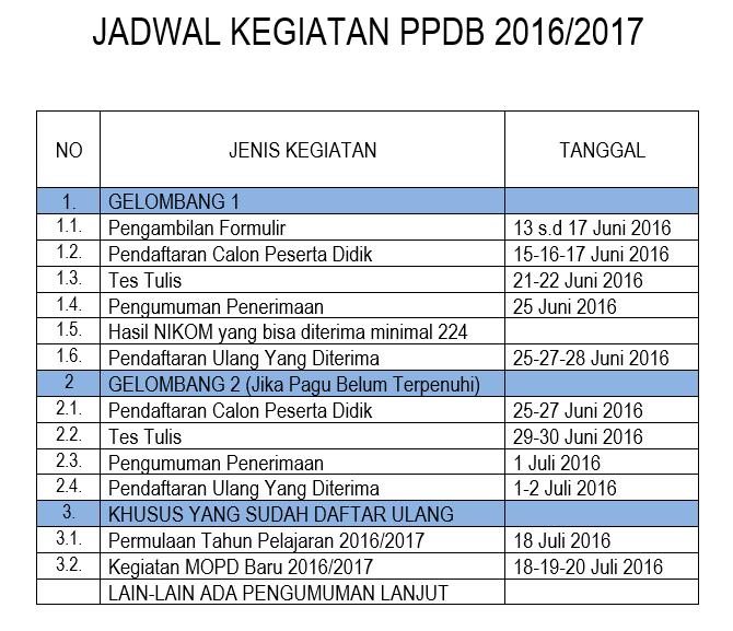 Jadwal Kegiatan PPDB SMAN 1 Mojosari 2016-2017